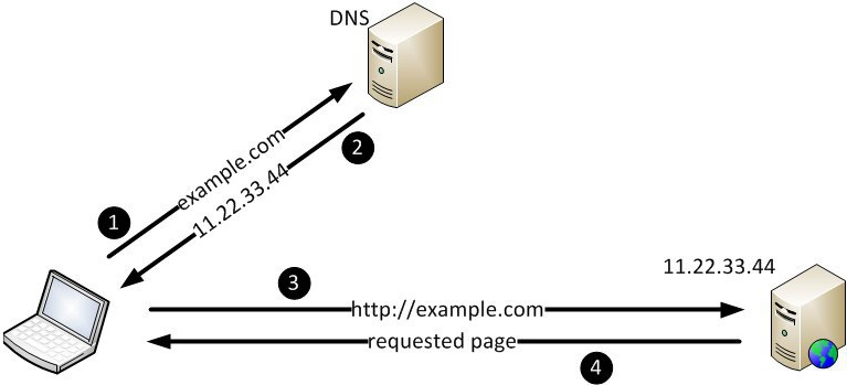 Spam Filtering Based on SMTP Header 2