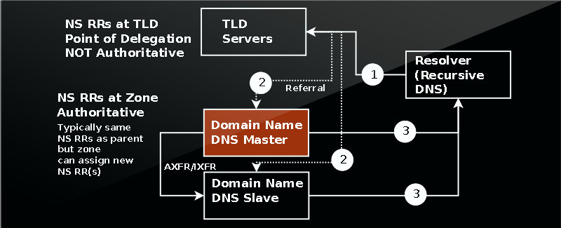 What is DNS and what is it used for? 13